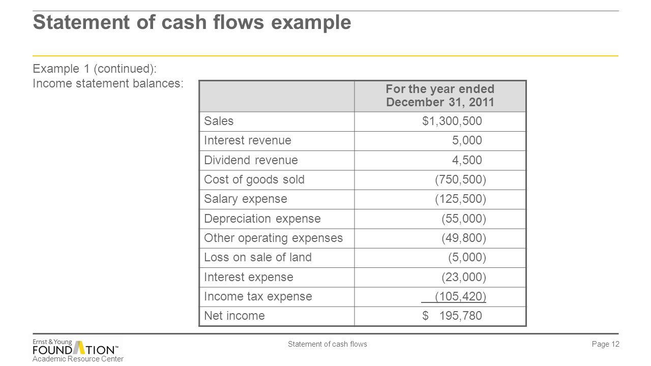 Statement of cash flows example