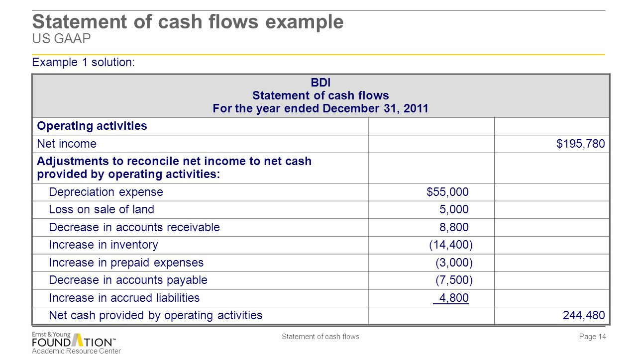 Statement of cash flows example US GAAP