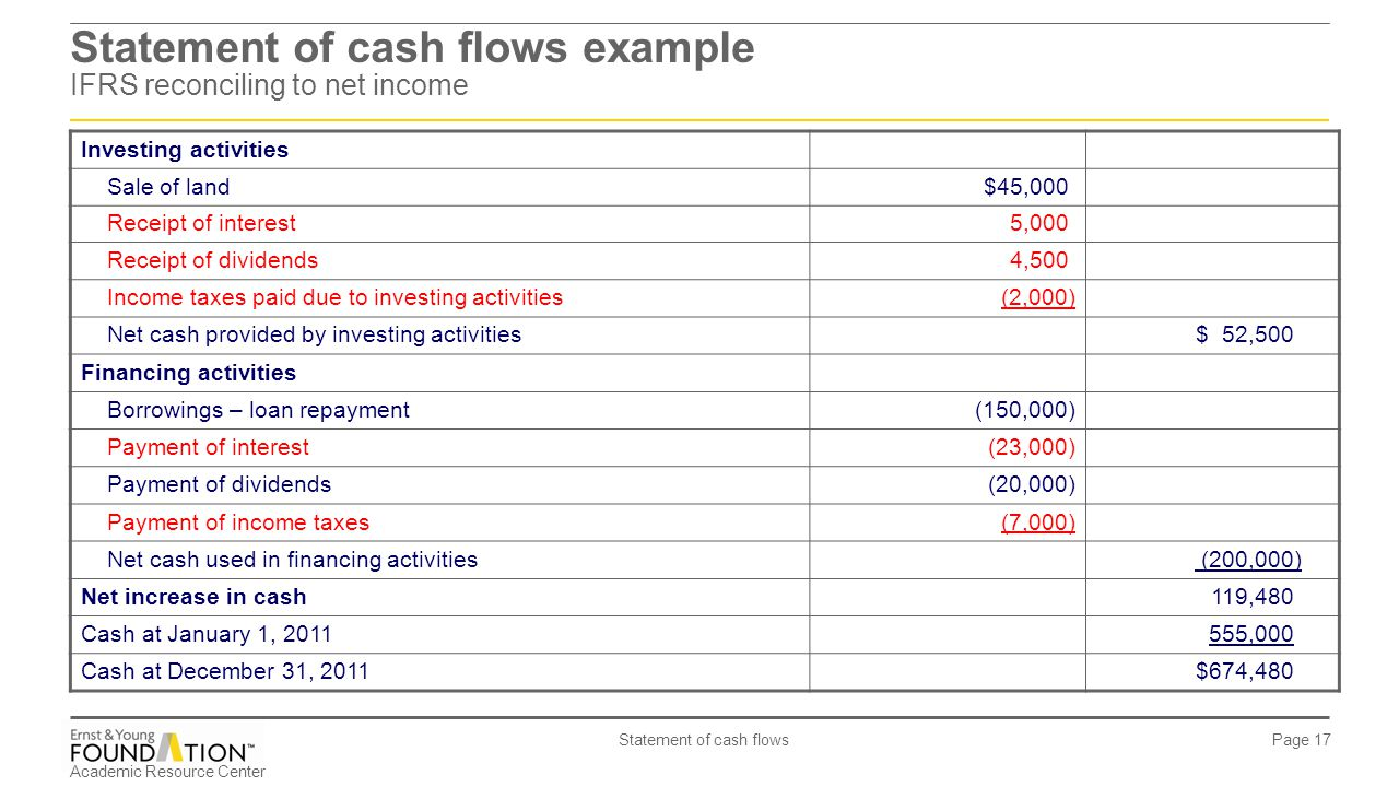 Statement of cash flows example IFRS reconciling to net income