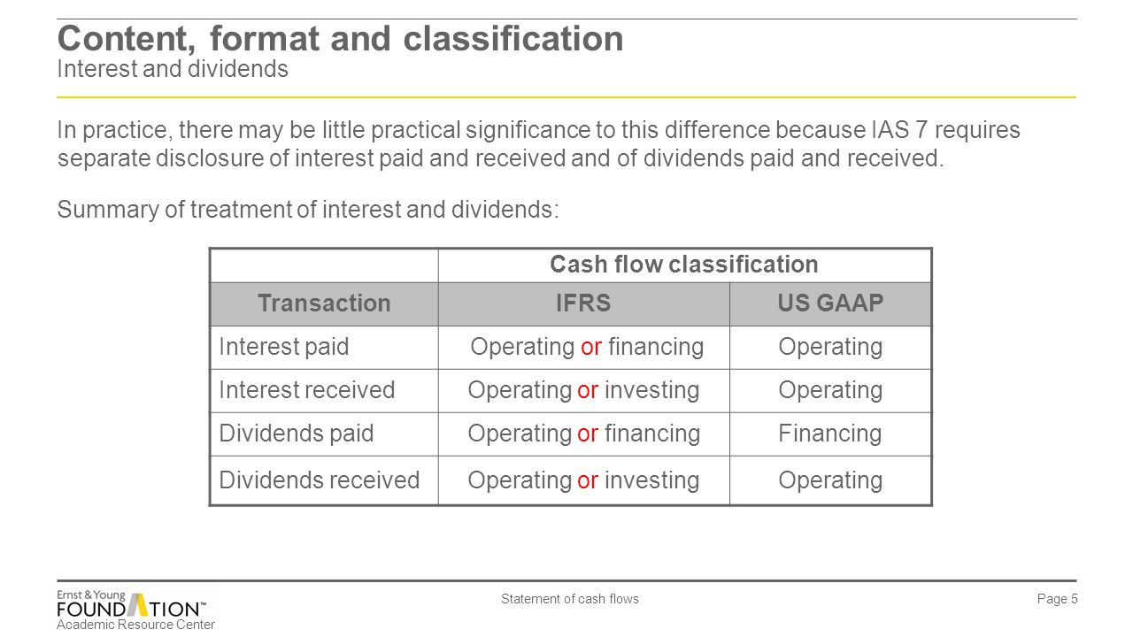 Content, format and classification Interest and dividends