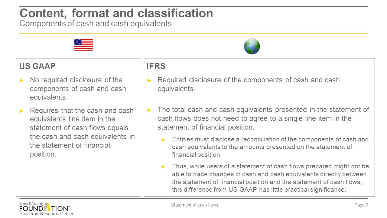 Content, format and classification Components of cash and cash equivalents