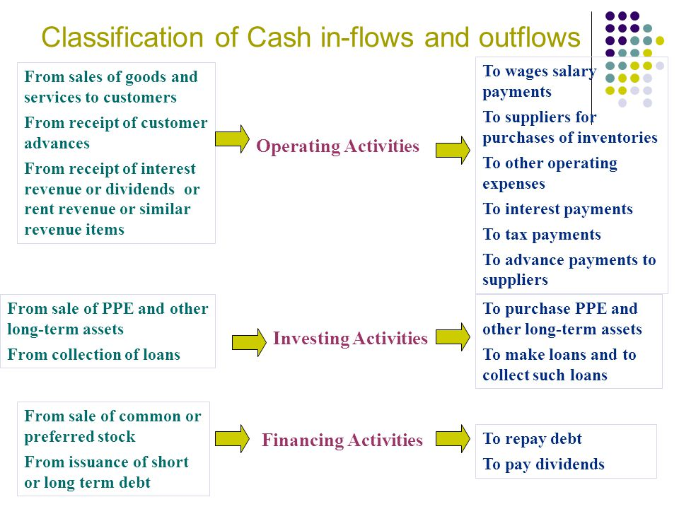 Classification of Cash in-flows and outflows
