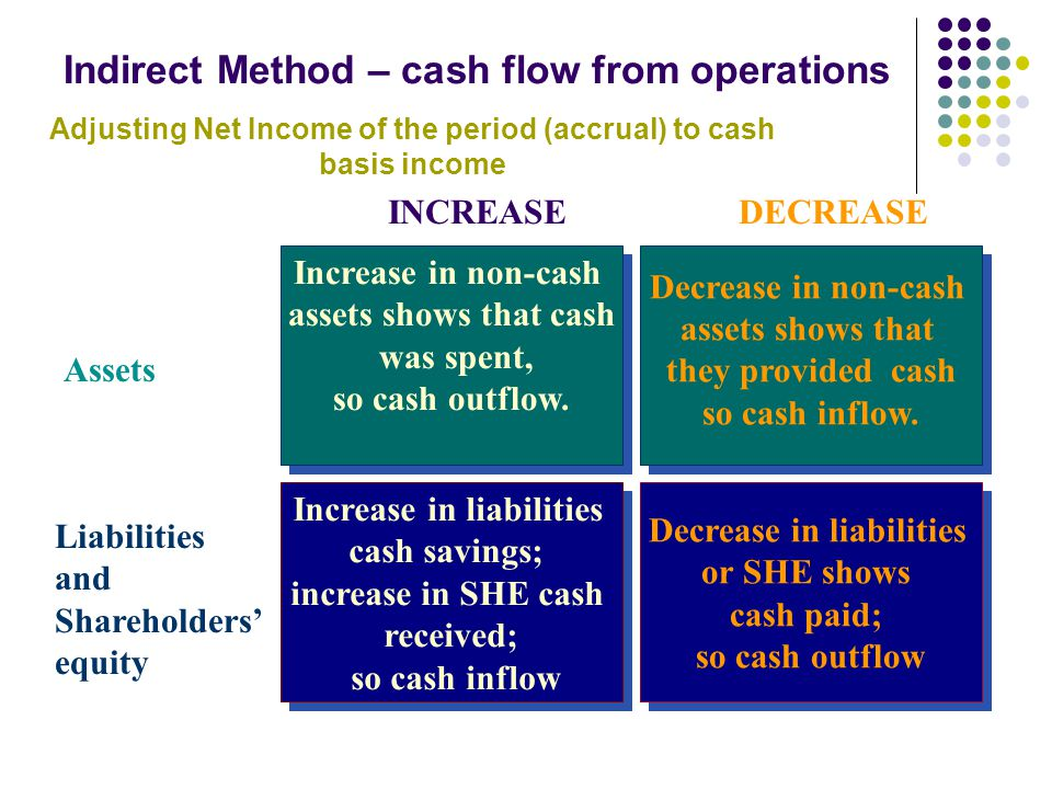 Indirect Method – cash flow from operations