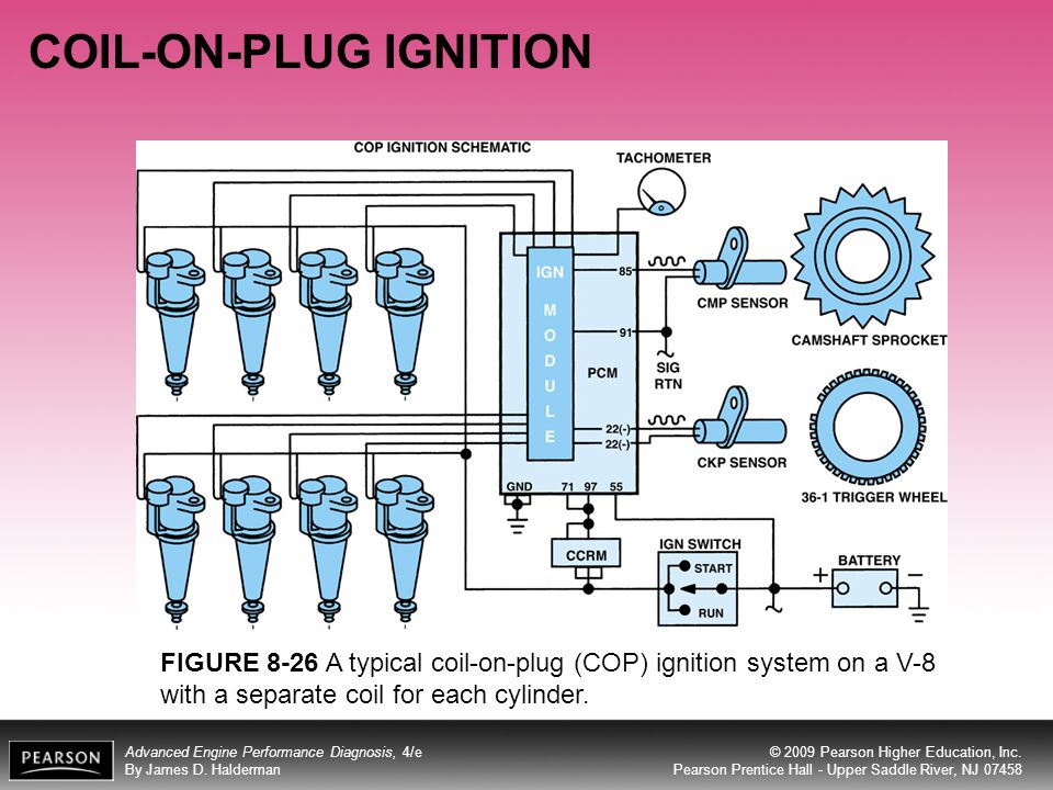 Coil On Plug Ignition System Diagram - Smart Wiring Diagrams •