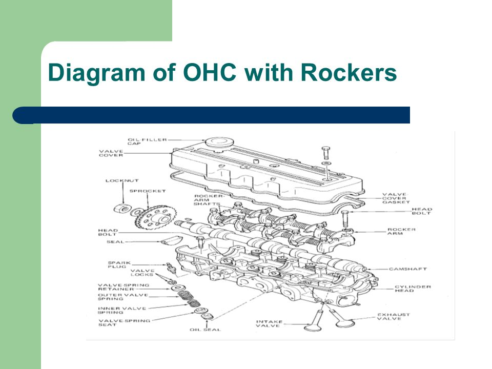 Diagram of OHC with Rockers
