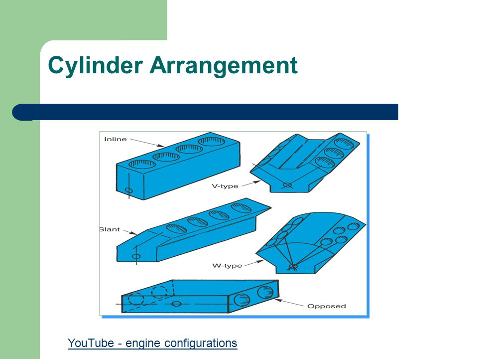 engine classification ppt video online download Steam Engine Diagram 9 cylinder arrangement youtube engine configurations