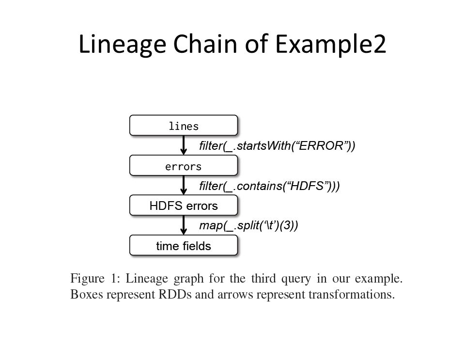 Lineage Chain of Example2