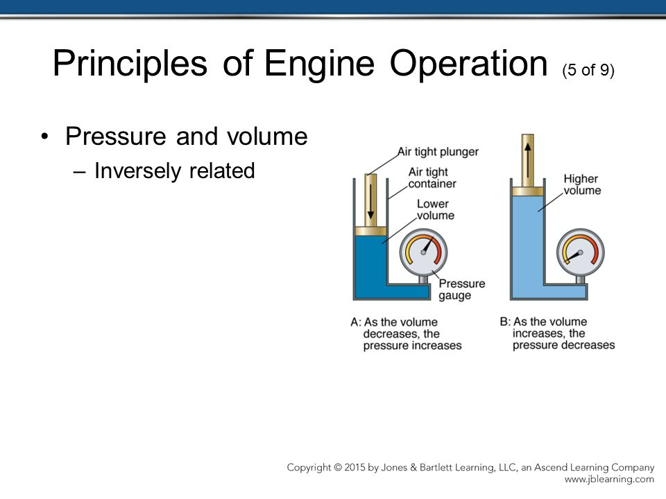 Principles of Engine Operation (5 of 9)