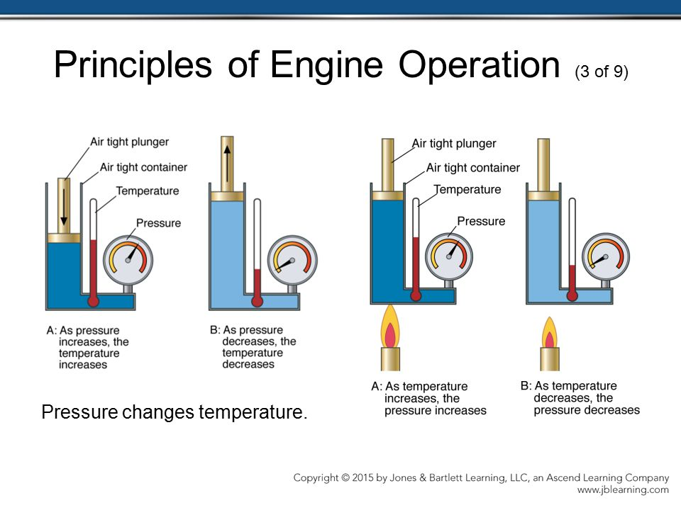 Principles of Engine Operation (3 of 9)