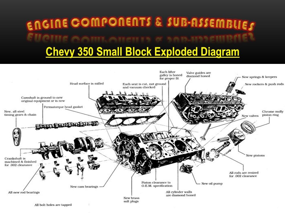 Engine Components Sub Assemblies on Small Block Chevy Pushrod Engine Diagram