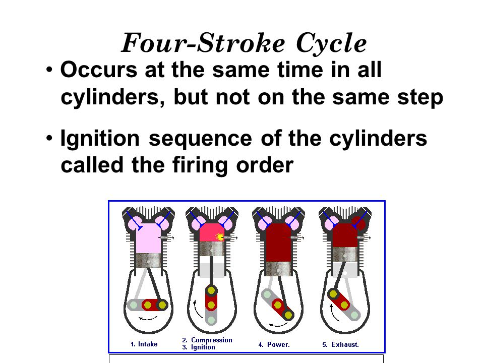 Four-Stroke Cycle Occurs at the same time in all cylinders, but not on the same step. Ignition sequence of the cylinders called the firing order.