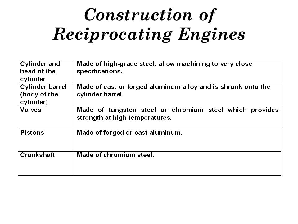 Construction of Reciprocating Engines