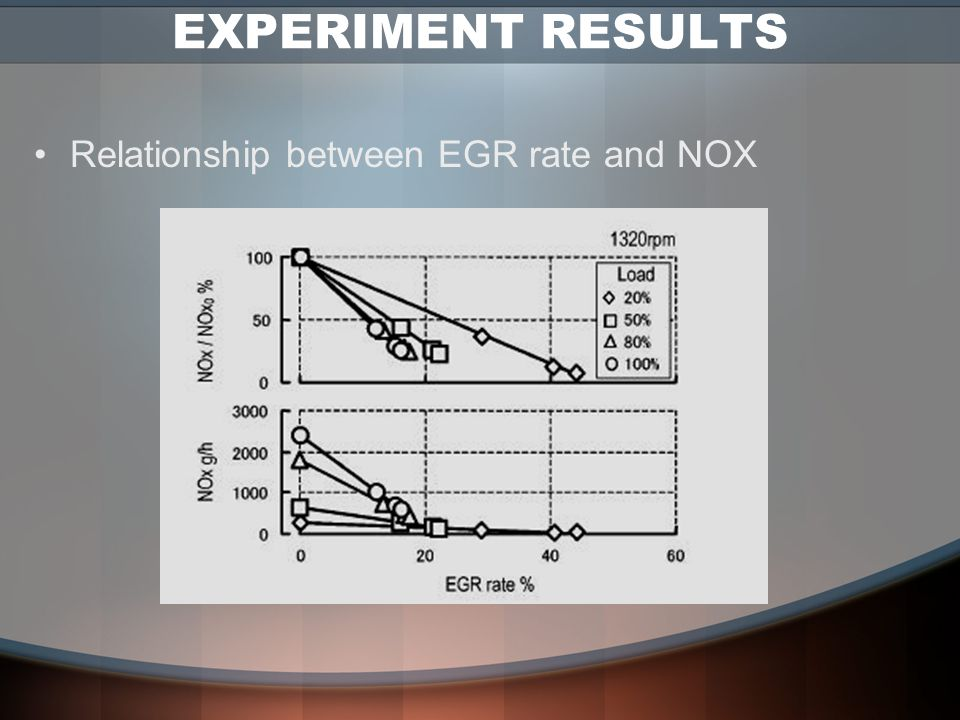 EXPERIMENT RESULTS Relationship between EGR rate and NOX