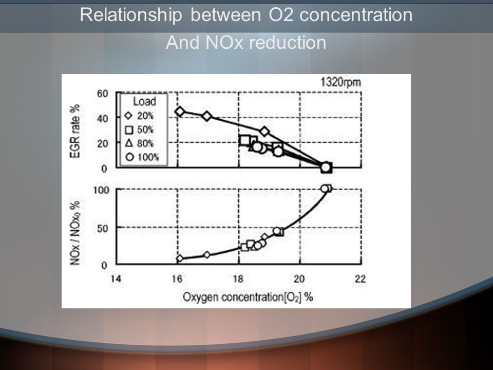 Relationship between O2 concentration