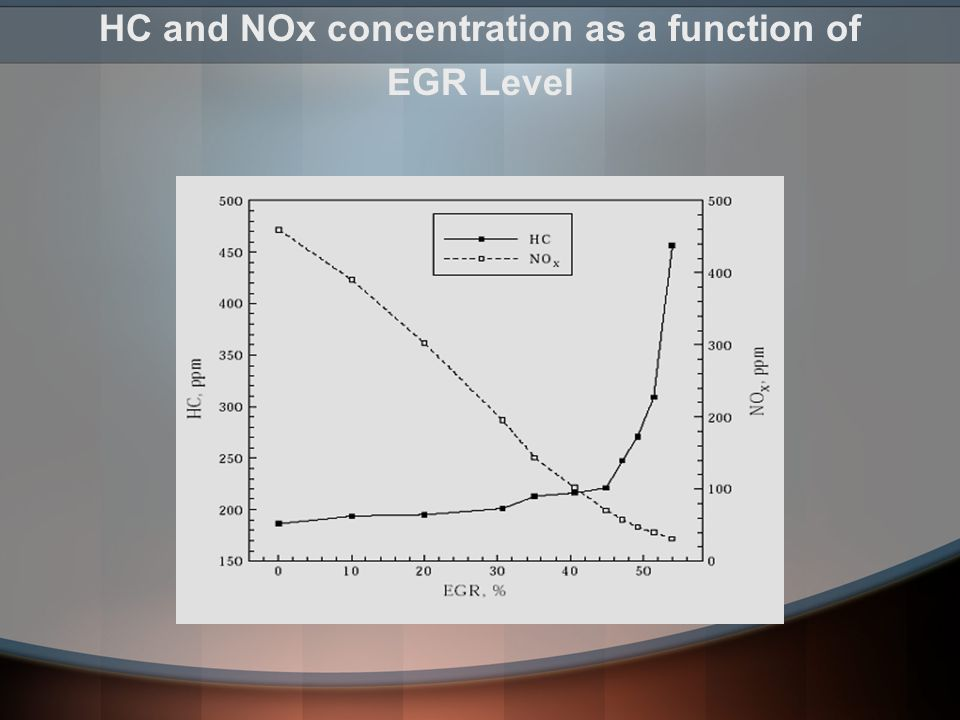 HC and NOx concentration as a function of
