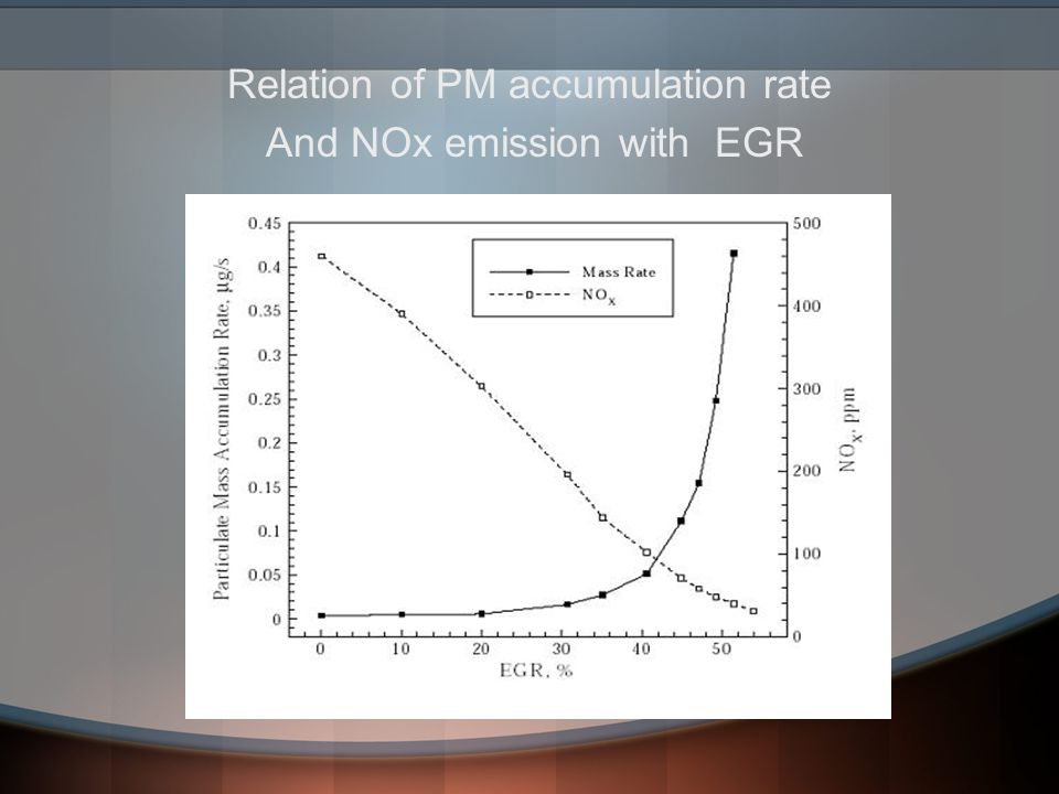 Relation of PM accumulation rate And NOx emission with EGR