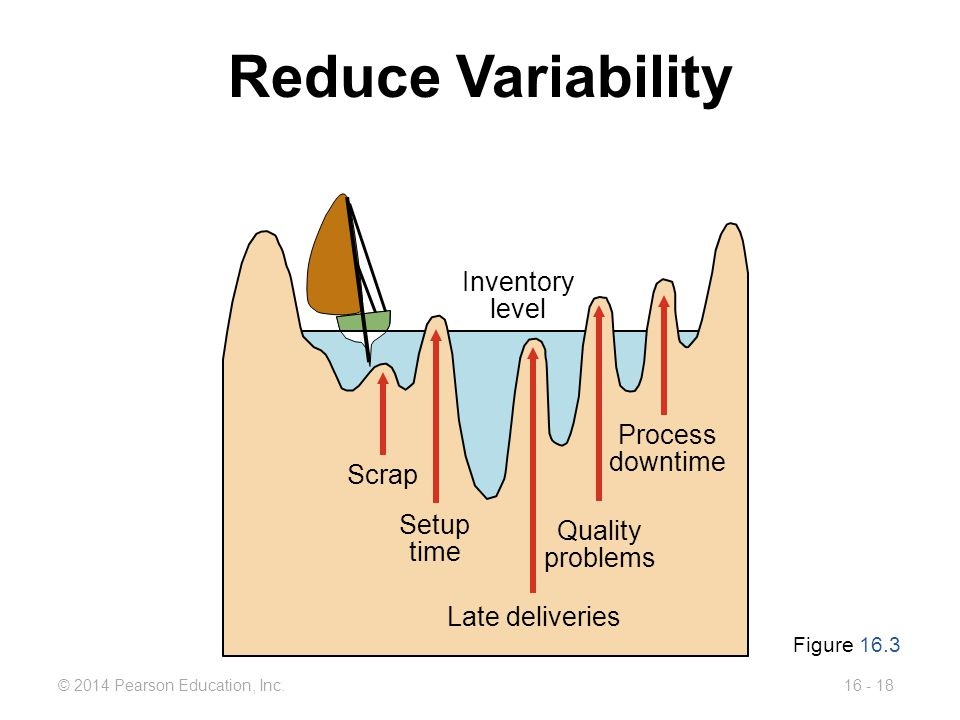 Reduce Variability Inventory level Process downtime Scrap Setup time