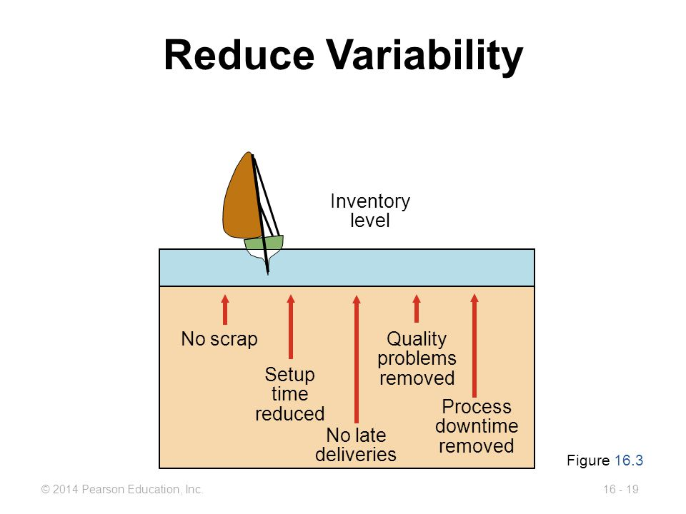 Reduce Variability Inventory level Process downtime removed No scrap