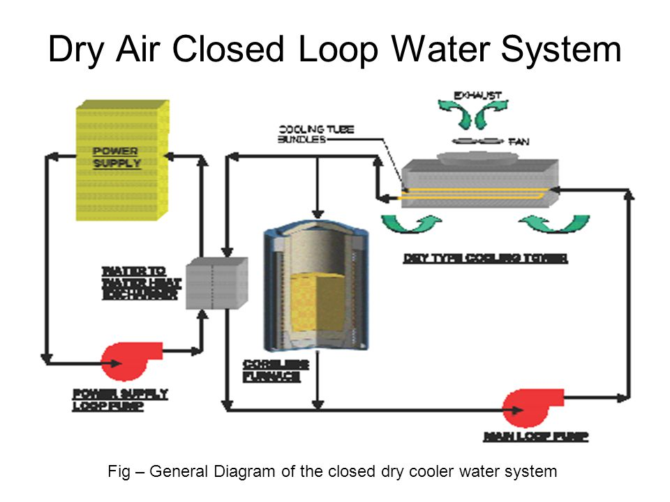 Design And Construction Of An Induction Furnace Cooling System Ppt Video Online Download