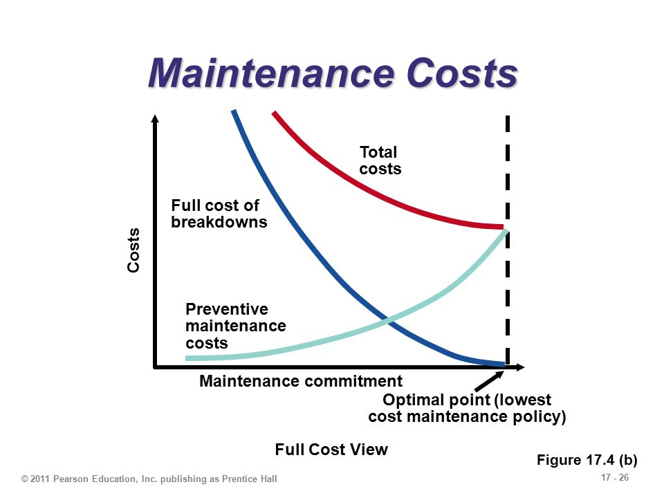 Maintenance and Reliability - ppt video online download