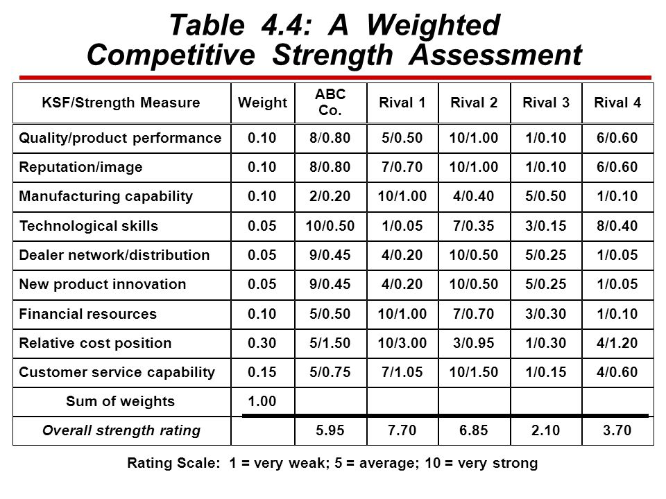 Table 44 A Weighted Competitive Strength Assessment