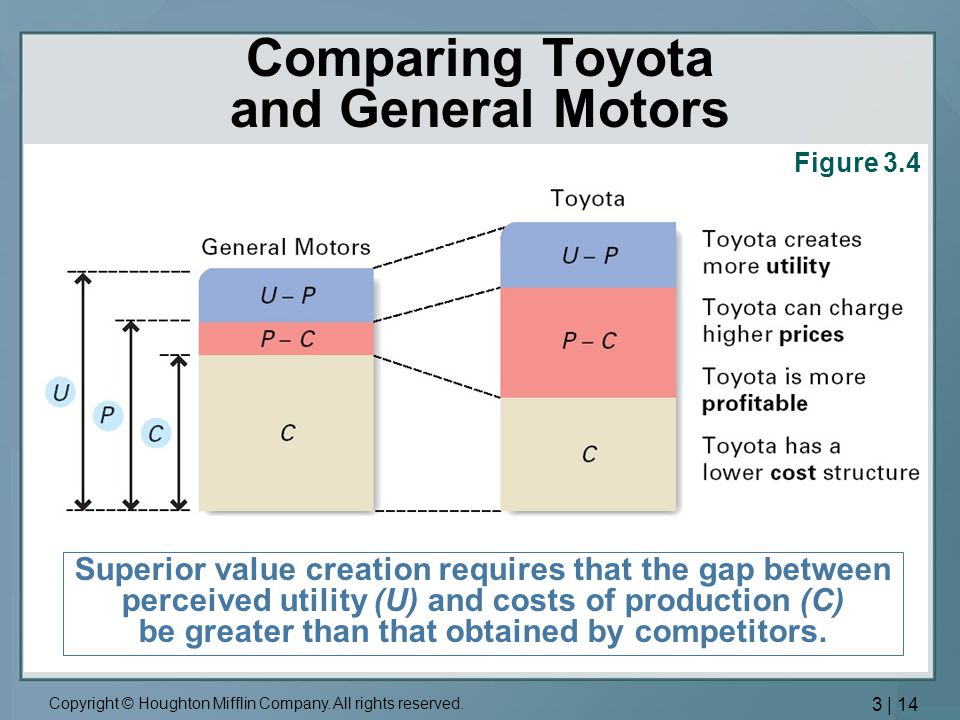 Comparing Toyota and General Motors