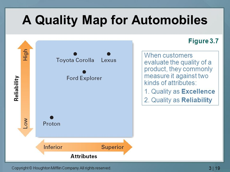 A Quality Map for Automobiles