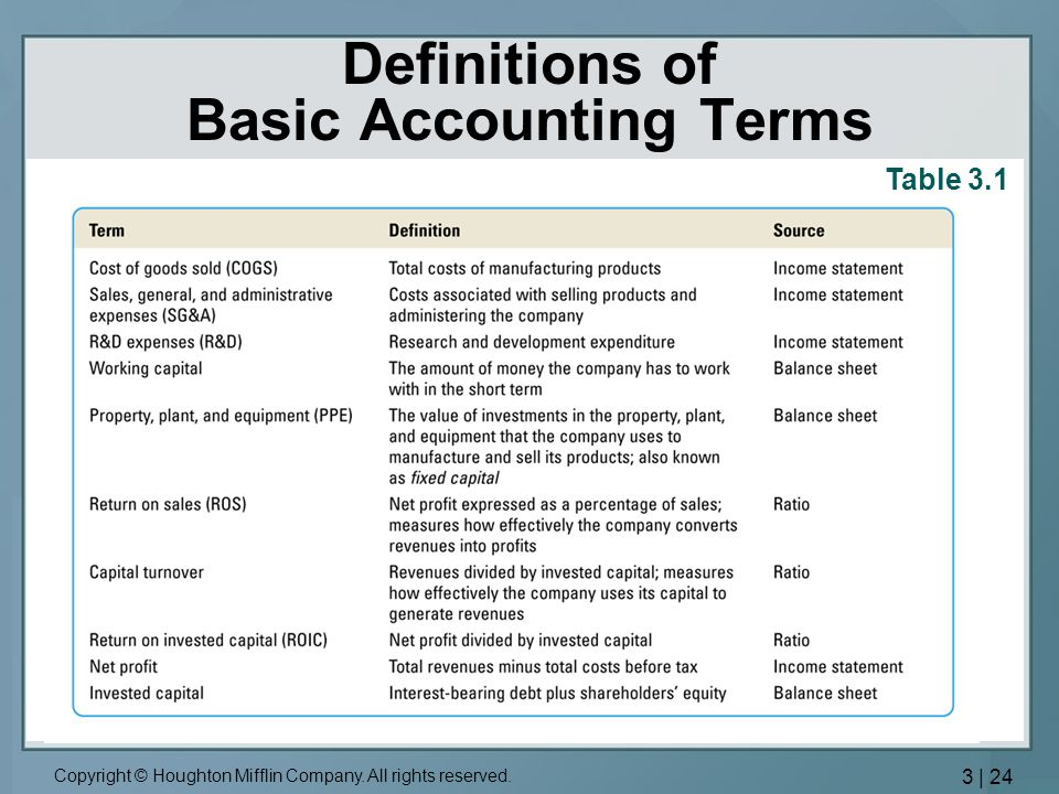 Definitions of Basic Accounting Terms