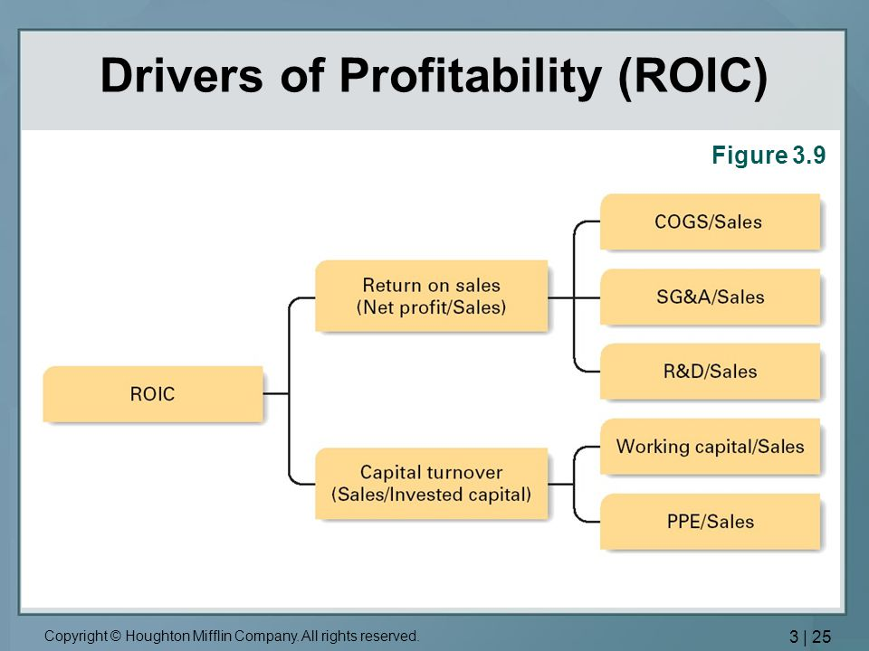 Drivers of Profitability (ROIC)