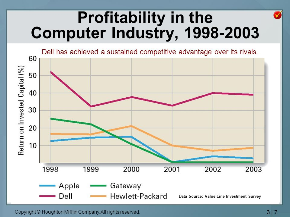 Profitability in the Computer Industry,