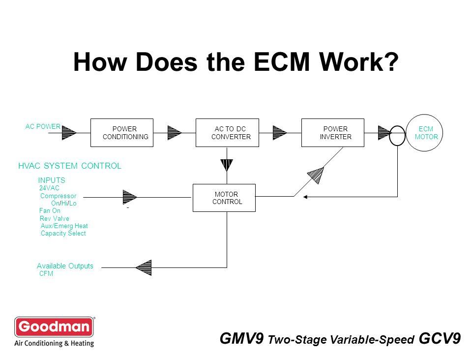 ecm motor control variable sd