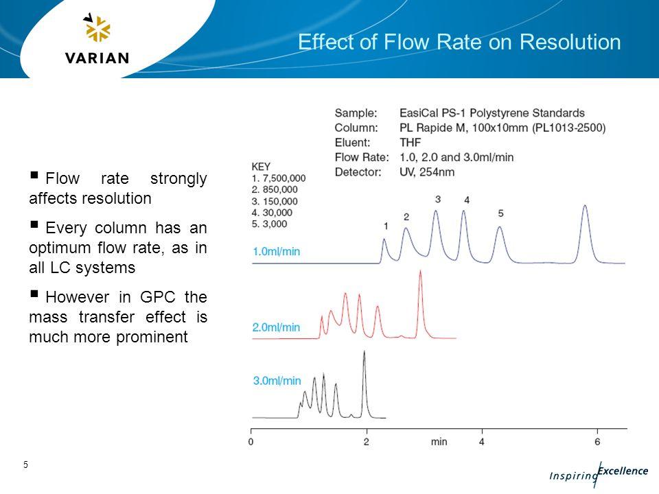 Foundation Gpc Part 3 Gel Permeation Chromatography