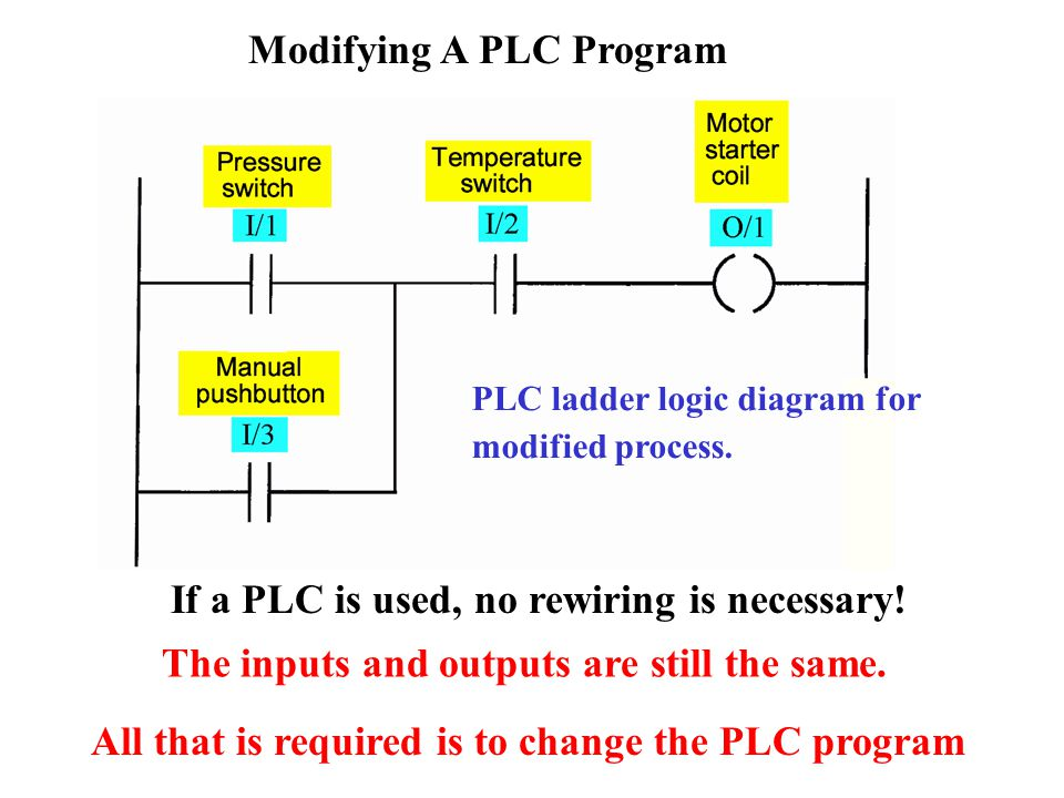 Programmable Logic Controllers Ppt Video Online Download