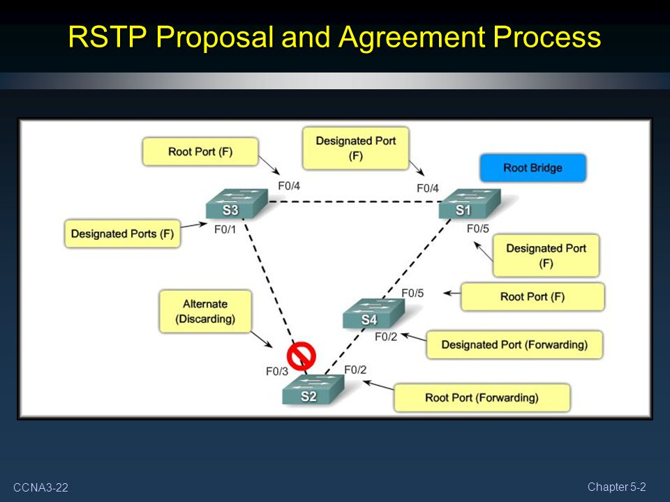 Spanning Tree Protocol Stp Part Ii Ppt Download