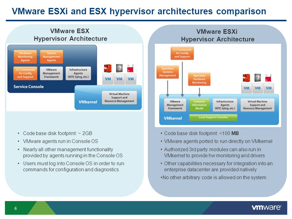 Transitioning to the ESXi Hypervisor Architecture – What