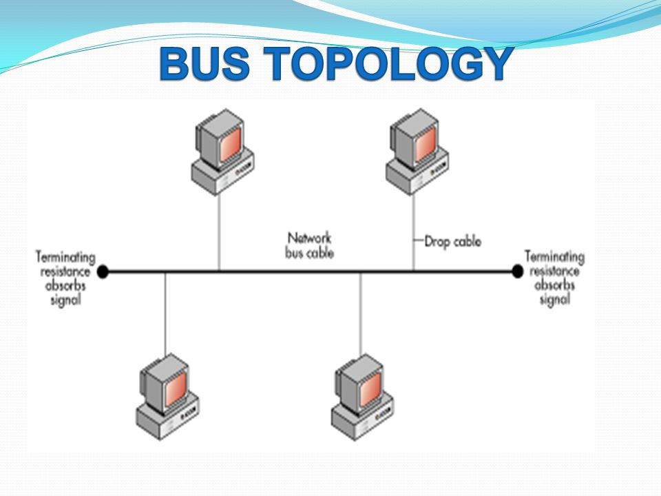 a network topology essay The weakness of the star topology is that the whole network goes down if the hub breaks the third topology is the ring topology, this network has no end collection forming a continuous ring from one node to another to transmit data.