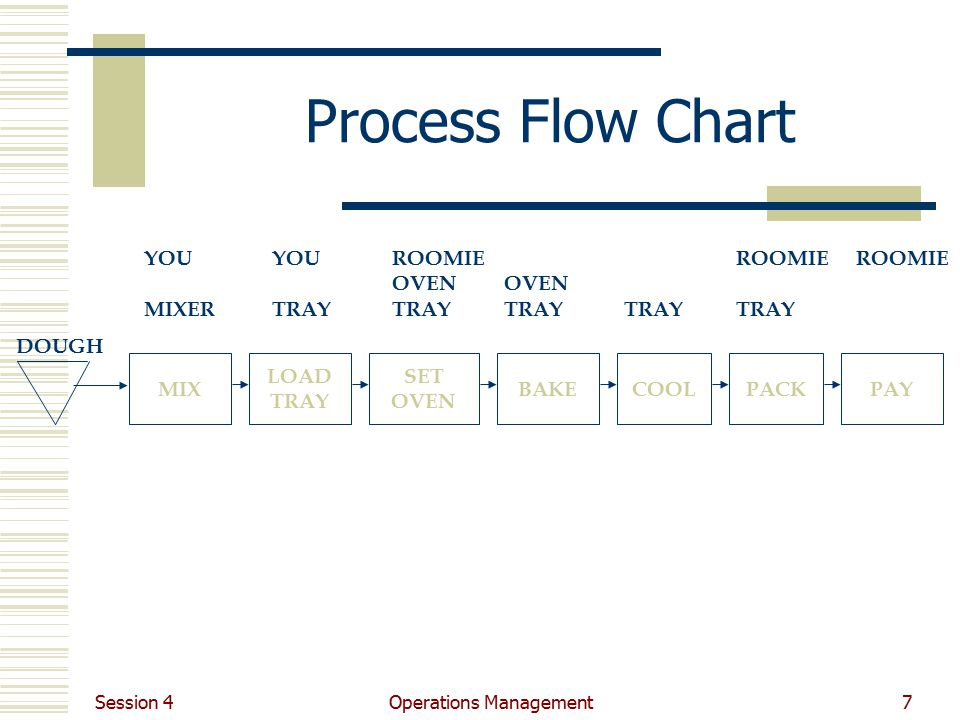 operations management ppt video online download rh slideplayer com Business Requirement Process Flow Diagrams Process Flow Diagram Samples