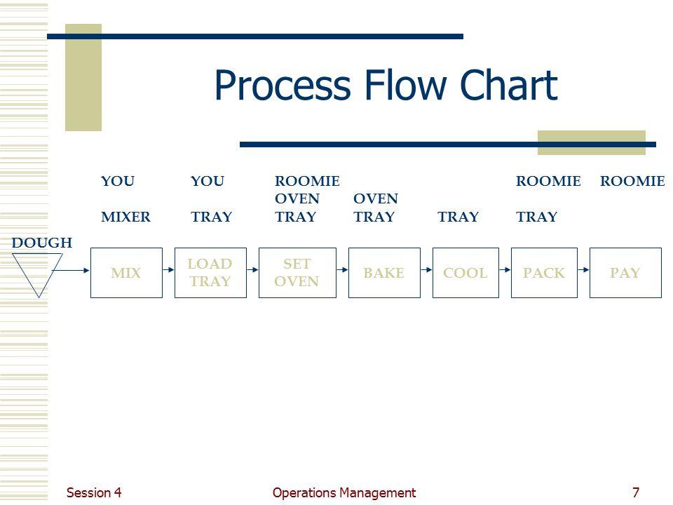 operations management ppt video online download rh slideplayer com Process Flow Diagram Samples process flow chart operations management
