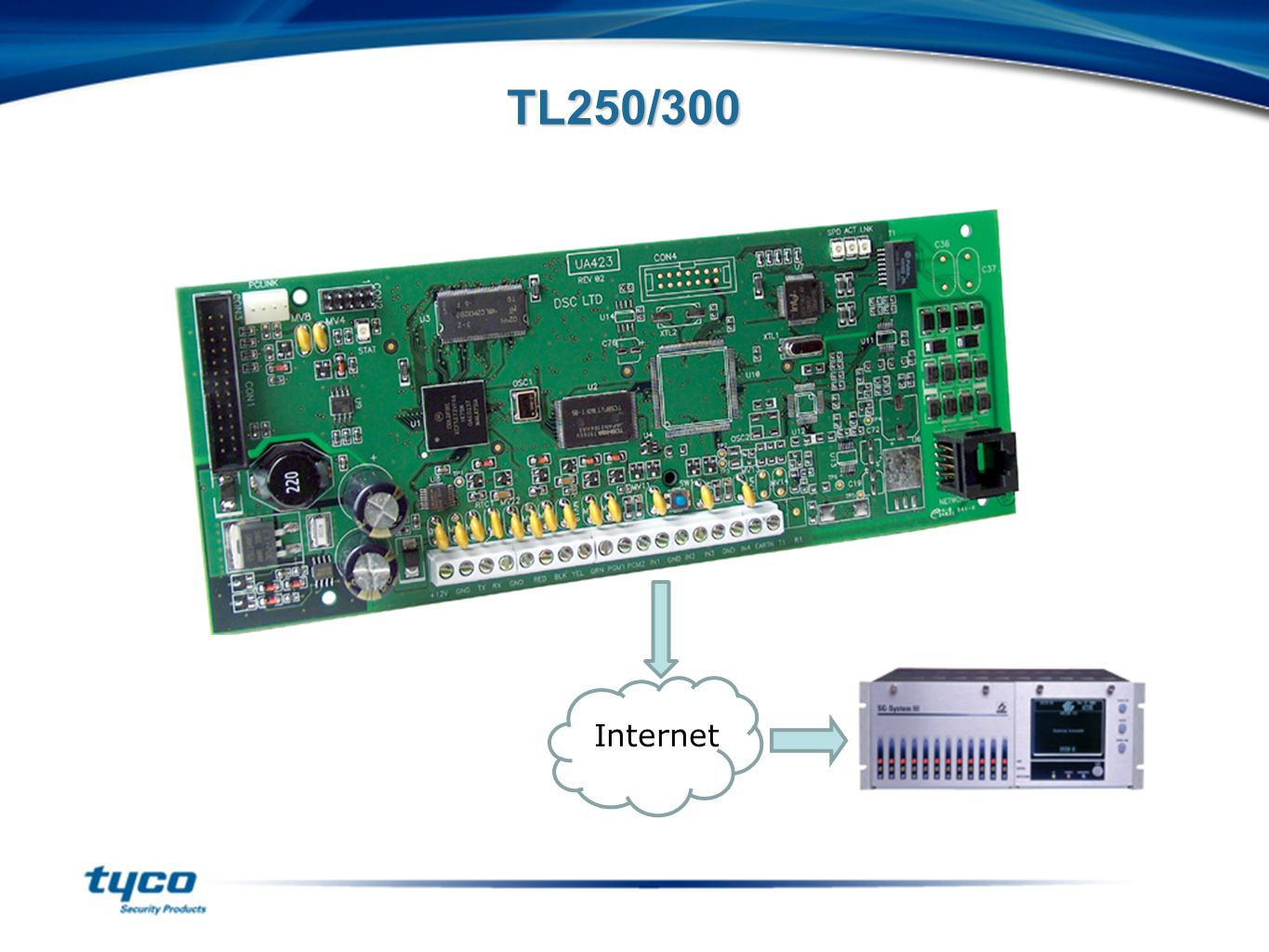 G Welcome To Our Dsc Impassa Ip Communicators Road Show Ppt 5010 Wiring Diagram Tl250 300 Internet