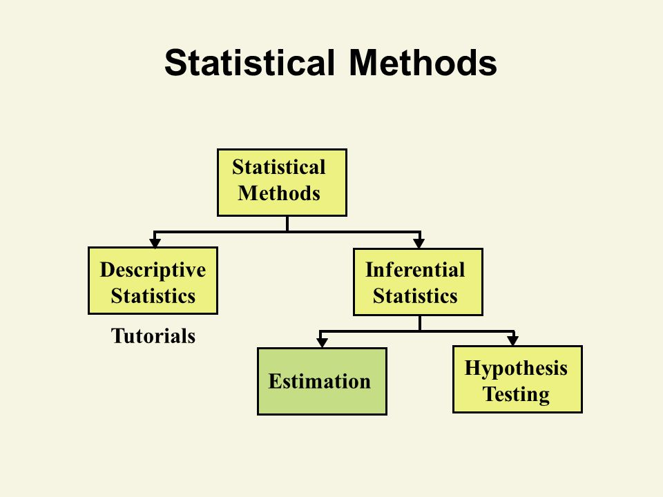 Lecture 1 Basics of Statistical Inference - ppt video online download