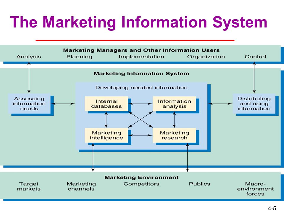 kotler marketing information system Philip kotler marketing management summary prepared by subhank rajguru pgdm, bimtech index chapter 1 marketing in the customers can now shop online from different vendors, have access to a lot of pricing and quality and variety information click and pay systems.