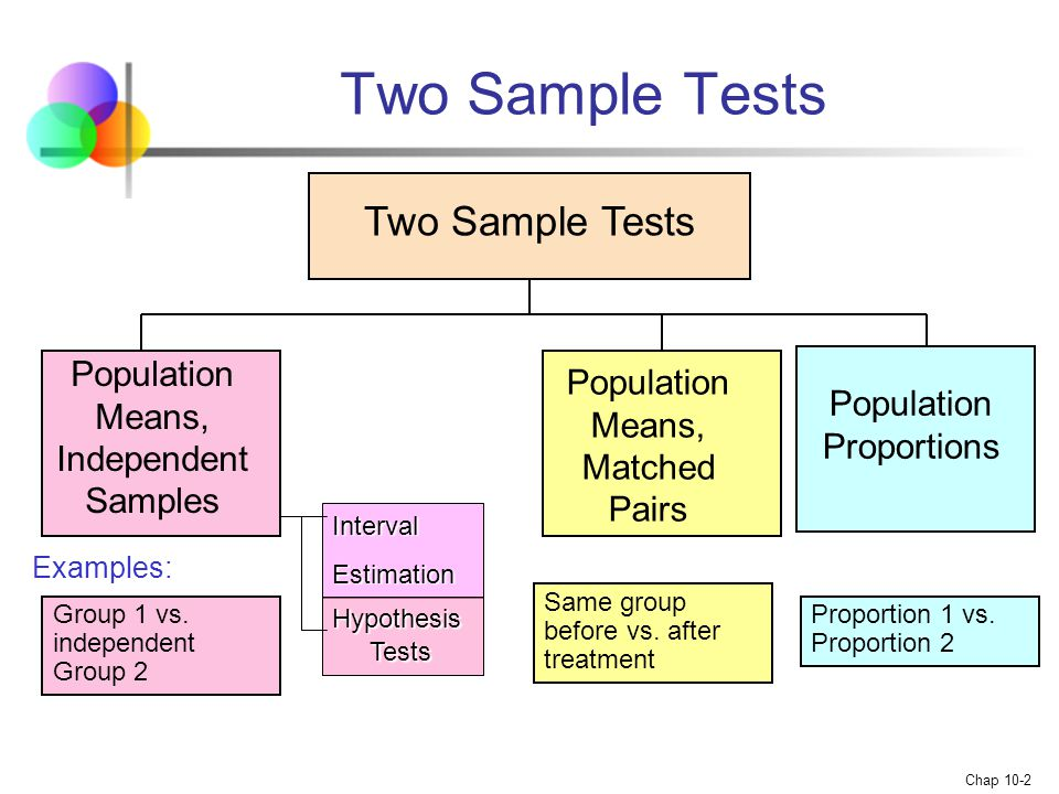 Two Sample Tests Two Sample Tests