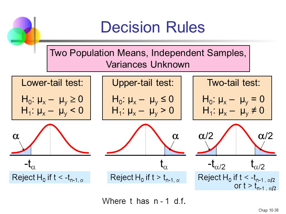 Two Population Means, Independent Samples, Variances Unknown
