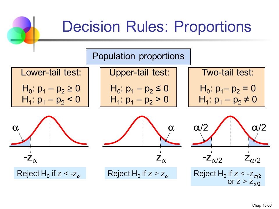 Decision Rules: Proportions