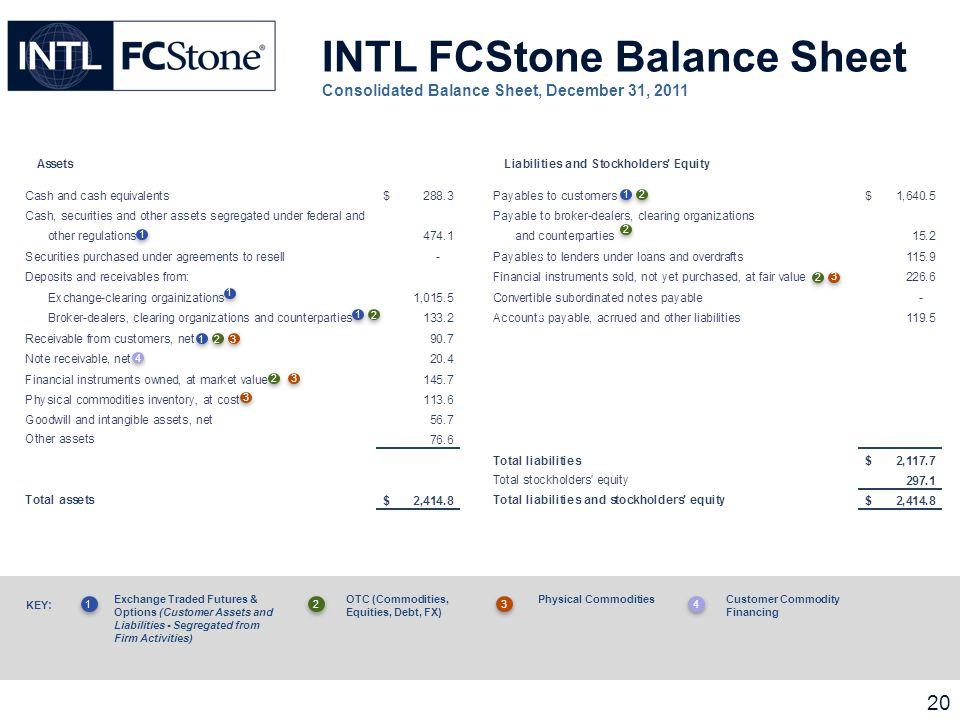 cfd handel bafin intl fcstone financial statement