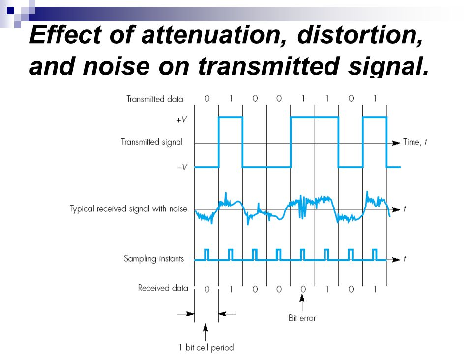 Effect of attenuation, distortion, and noise on transmitted signal.