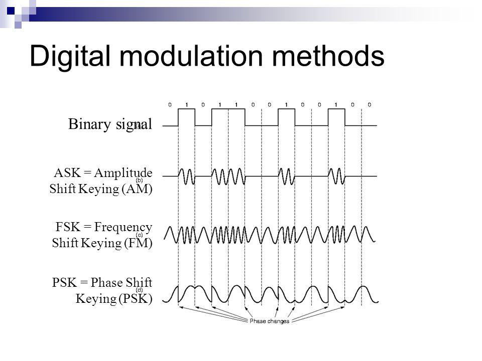 Digital modulation methods