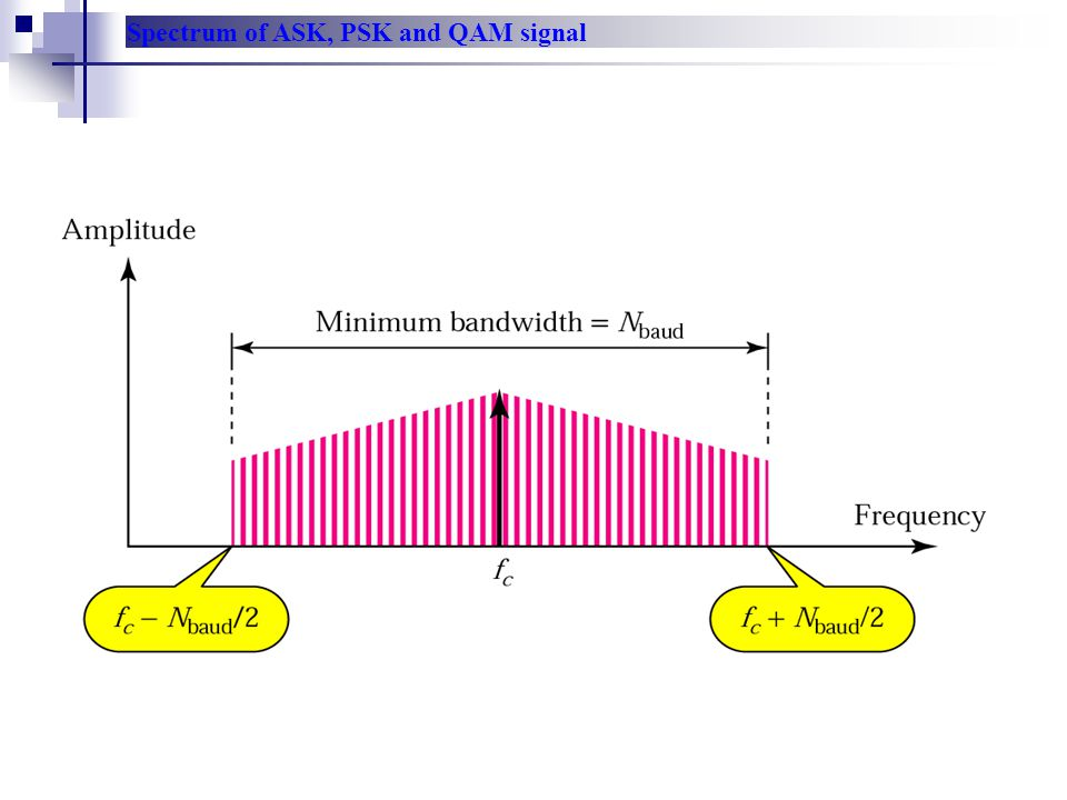 Spectrum of ASK, PSK and QAM signal