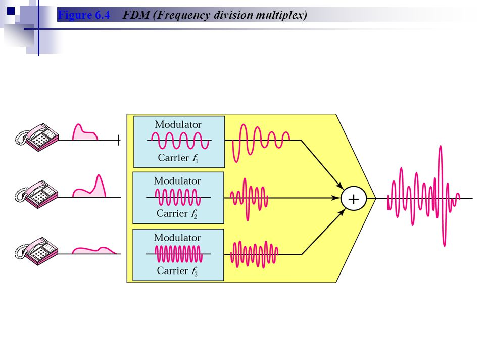 Figure 6.4 FDM (Frequency division multiplex)