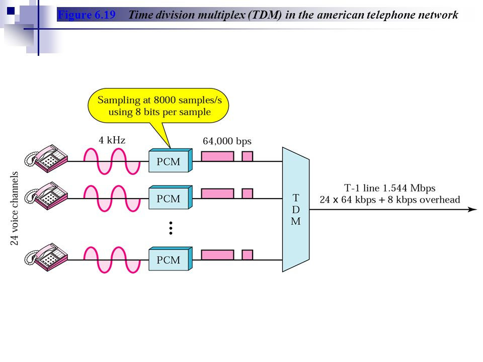 Figure 6.19 Time division multiplex (TDM) in the american telephone network